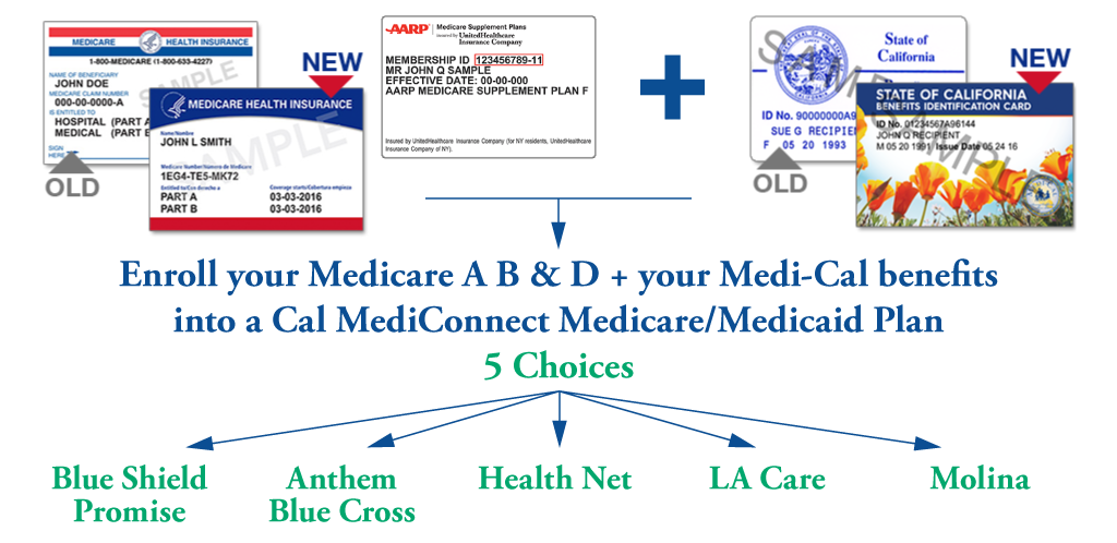 MediConnect choices 2020