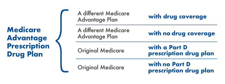 Medicare D options