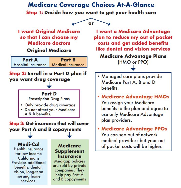 Medicare coverage choices chart