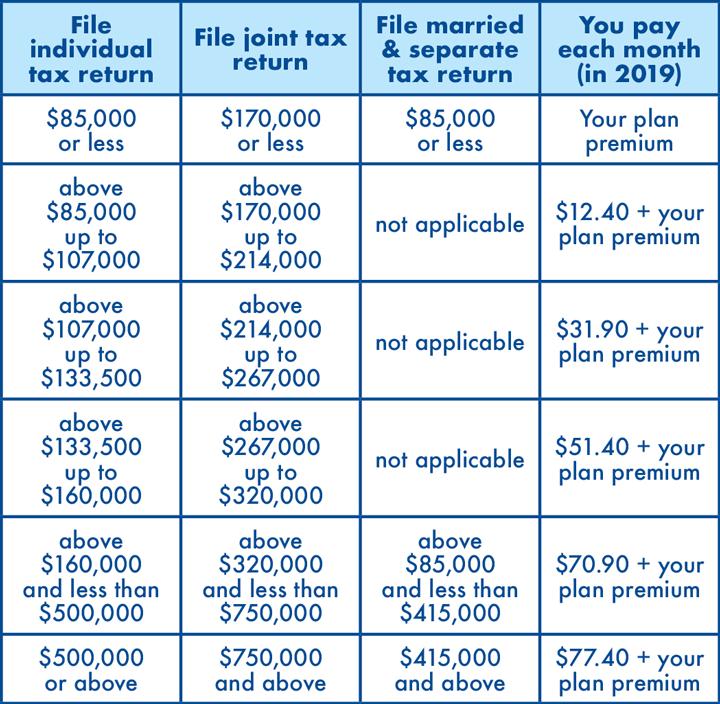 Prescription Income costs