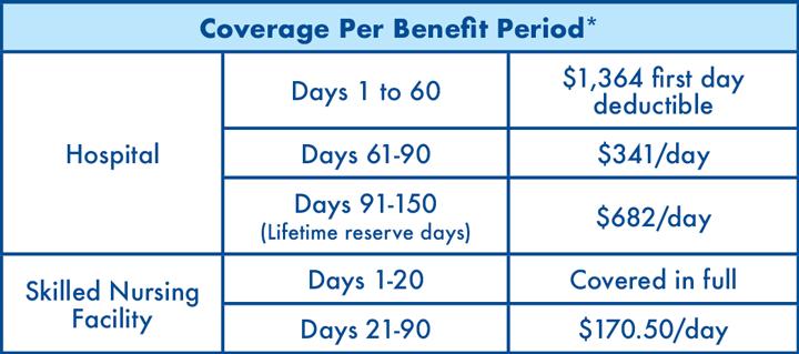 Coverage Benefit Period