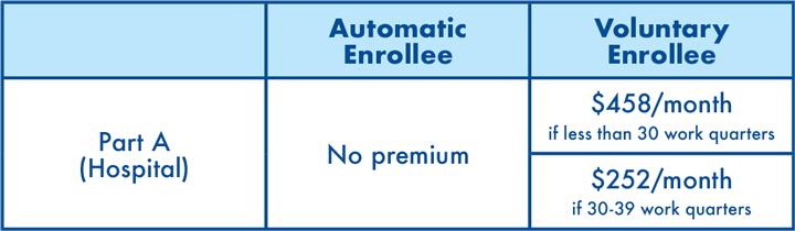 Part A Premium table