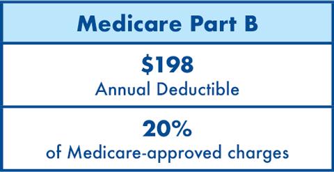 Medicare B 2020