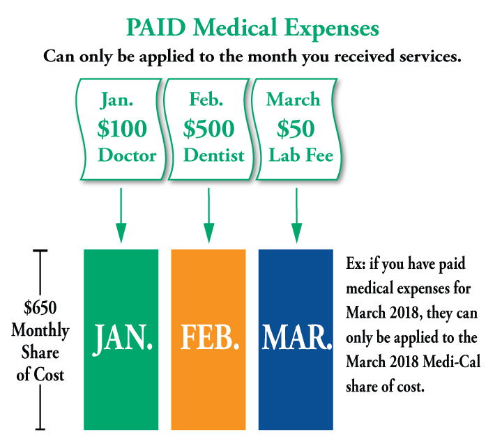 Medical SOC PAID Expenses